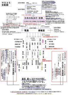 マスコミ支配図改良1.JPG